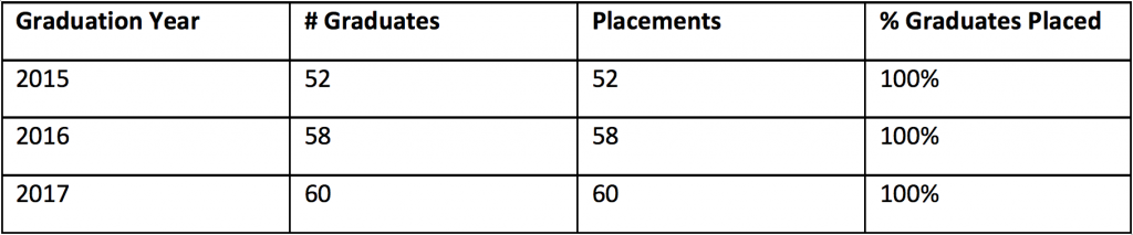 Table illustrating 100% placement of School of Dentistry graduates.