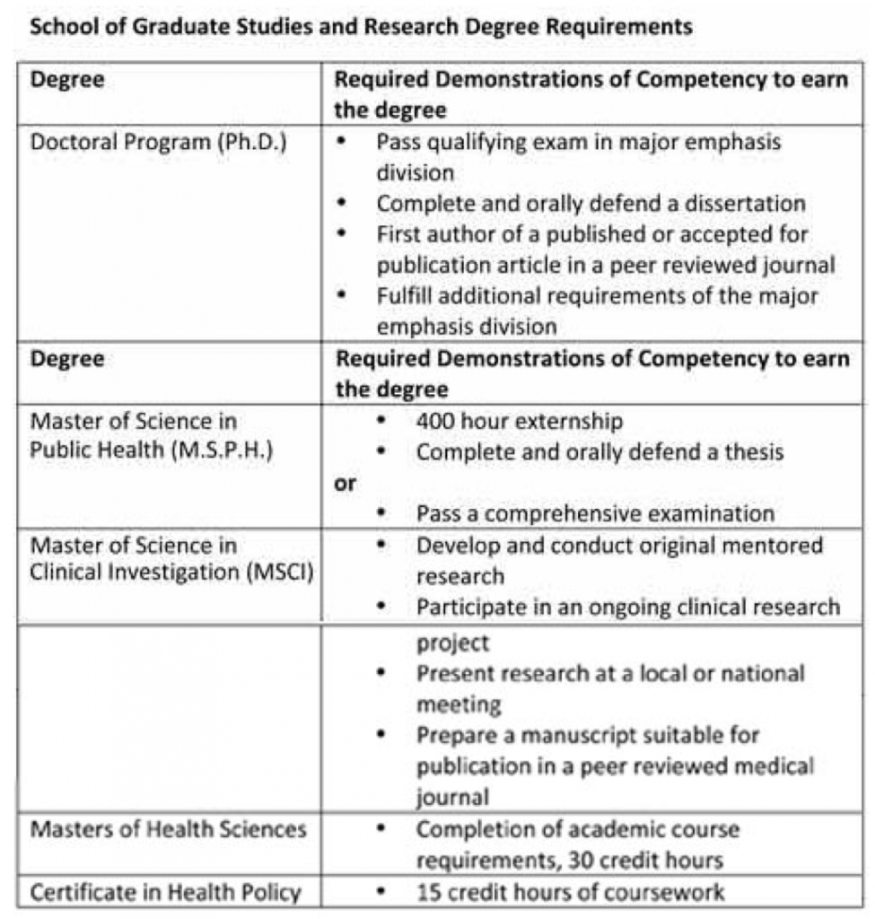 Table detailing School of Graduate Studies and Research degree requirements
