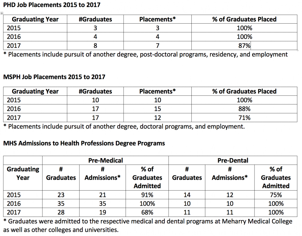 Table illustrating job placement for School of Graduate Studies and Research